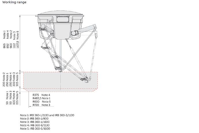 IRB360 work range